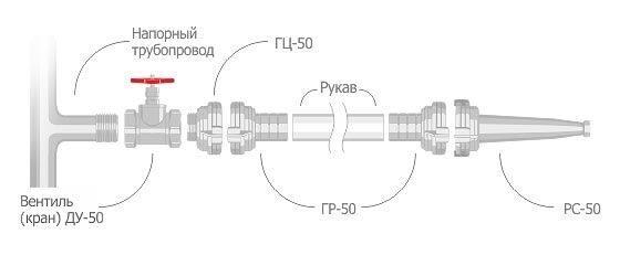 схема соединения рукава